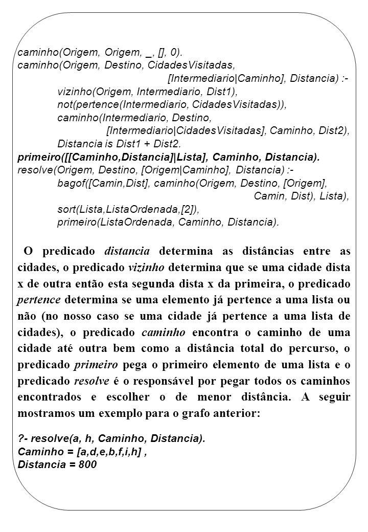 caminho(Origem, Origem, _, [], 0).